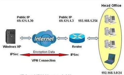 VPN和SS/SSR的区别